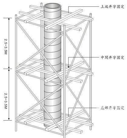 طراحی یک قالب ستون دایره ای یا مدور